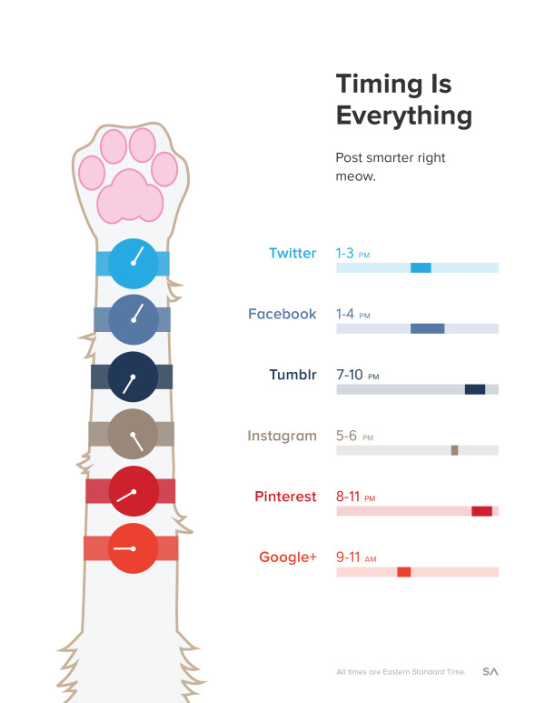 Kimi Mongello at blog.SumAll.com created a great infographic demonstrating when to post on different social media sites.